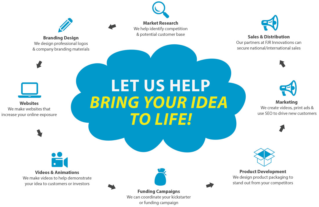 Online Startup Packages For New Ideas, Products & Inventions ...